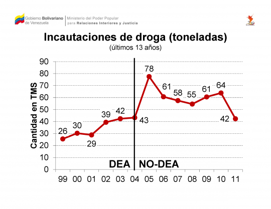Incautaciones de drogas (toneladas)