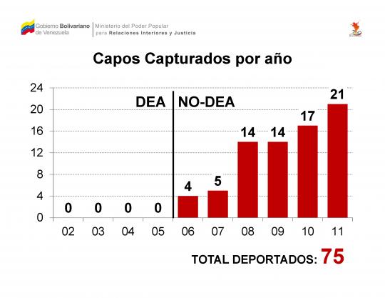 Capos Capturados por año (2002-2011)