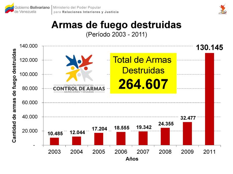 Armas de fuego destruidas el pasado a o balance for Porte y tenencia de armas de fuego en republica dominicana