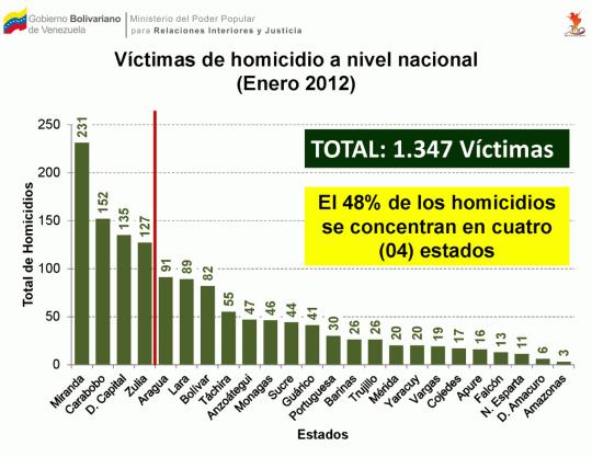 Víctimas de homicidio a nivel nacional (Enero 2012)
