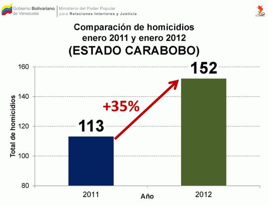 Comparación de homicidios ocurridos entre enero 2011 y enero 2012 en el estado Carabobo