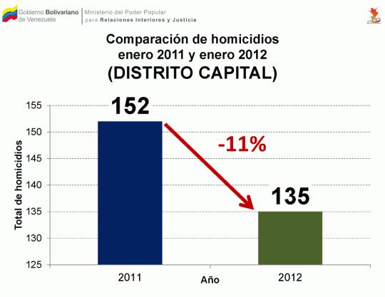 Comparación de homicidios ocurridos entre enero 2011 y enero 2012 en el Distrito Capital