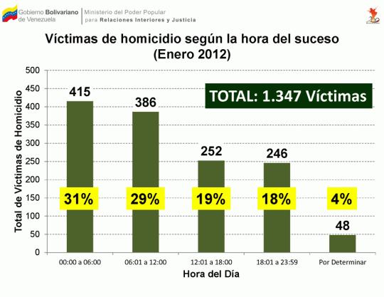 Víctimas de homicidio según la hora del suceso (Enero 2012)