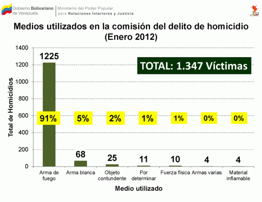 Medios utilizados en la comisión del delito de homicidio (Enero 2012)