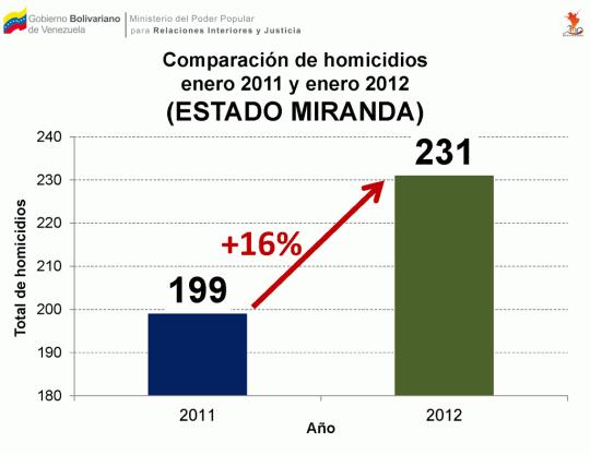 Comparación de homicidios ocurridos entre enero 2011 y enero 2012 en el estado Miranda
