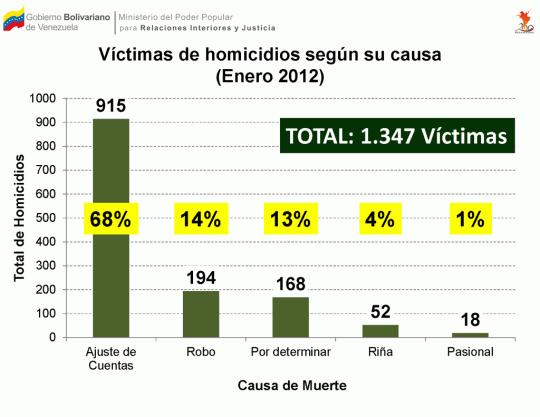 Víctimas de homicidios según su causa (Enero 2012)
