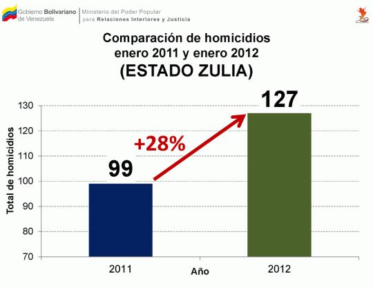 Comparación de homicidios ocurridos entre enero 2011 y enero 2012 en el estado Zulia