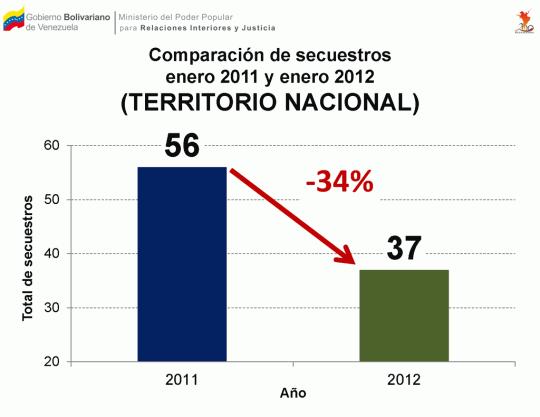 Comparación de secuestros enero 2011 y enero 2012 (Venezuela)